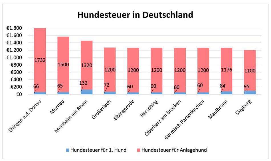 Hundesteuer in Deutschland